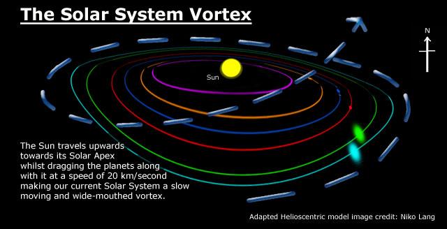 solar system vortex - photo #1